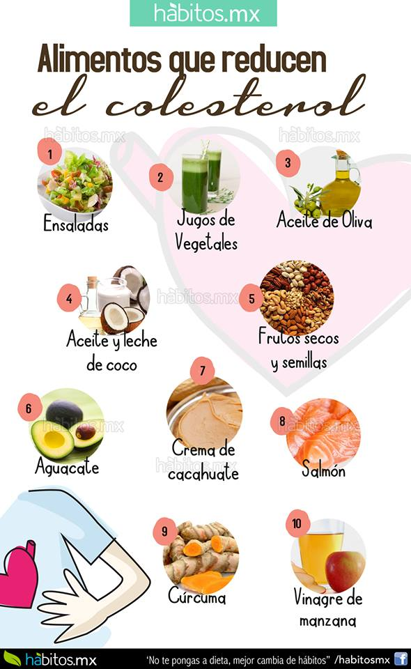 H bitos health coaching alimentos que reducen el colesterol malo - Alimentos a evitar con colesterol alto ...