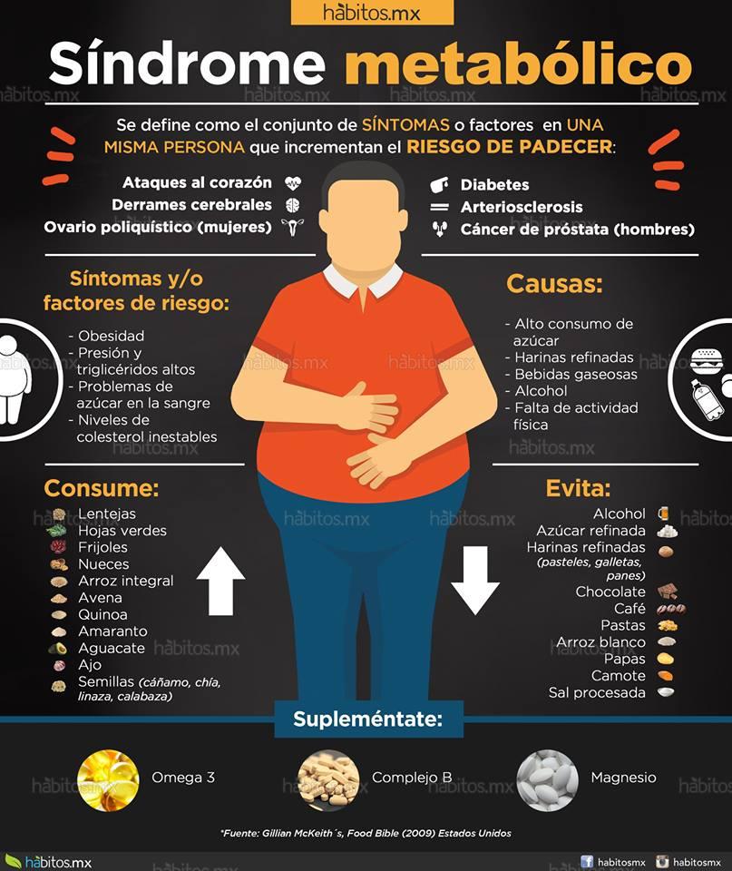 Hábitos Health Coaching | Síndrome Metabólico